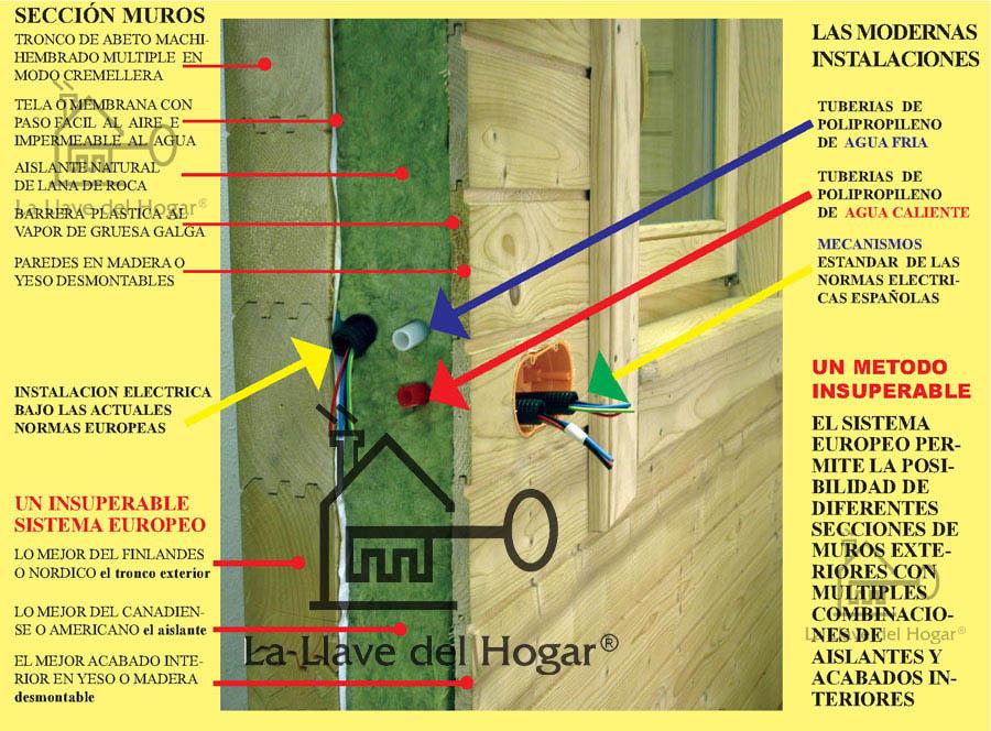 Sistema europeo de tronco recto con estructura y - La llave del hogar ...